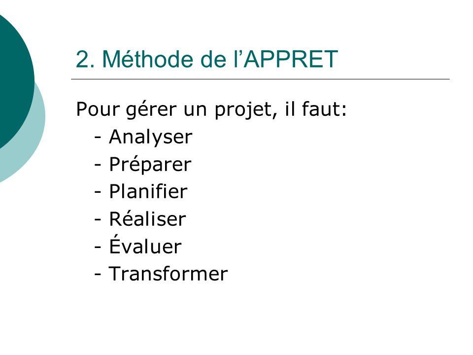 2. Méthode de l'APPRET Pour gérer un projet, il faut: - Analyser