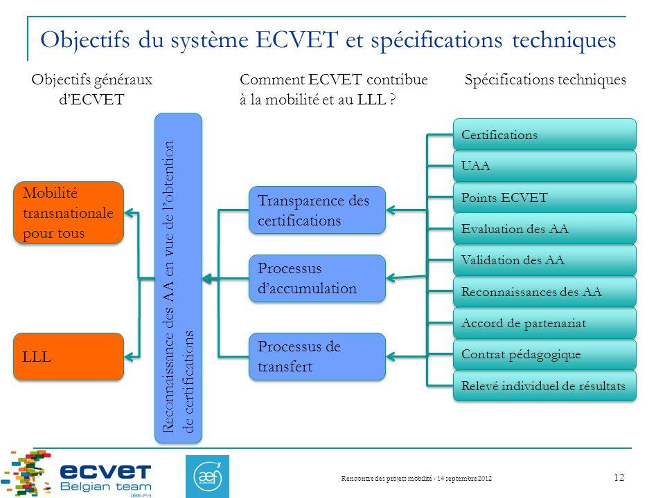 Objectifs du système ECVET et spécifications techniques