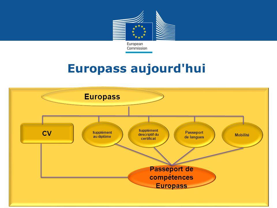 Supplément descriptif du certificat Passeport de compétences Europass
