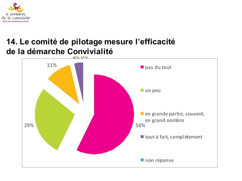 14. Le comité de pilotage mesure l'efficacité de la démarche Convivialité