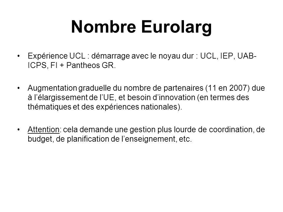 Nombre Eurolarg Expérience UCL : démarrage avec le noyau dur : UCL, IEP, UAB-ICPS, FI + Pantheos GR.