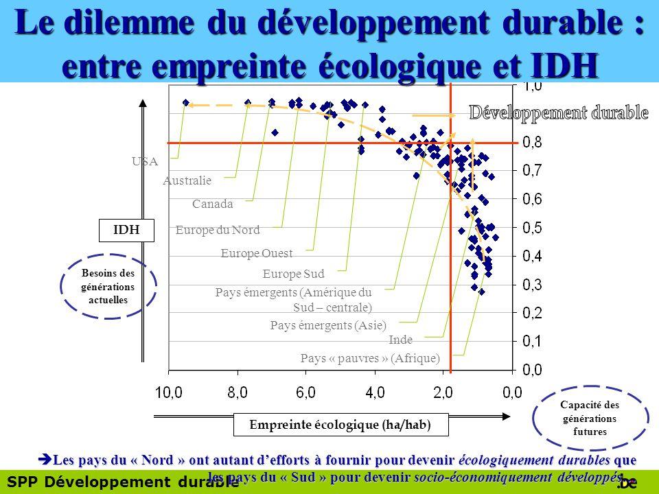 Le dilemme du développement durable : entre empreinte écologique et IDH
