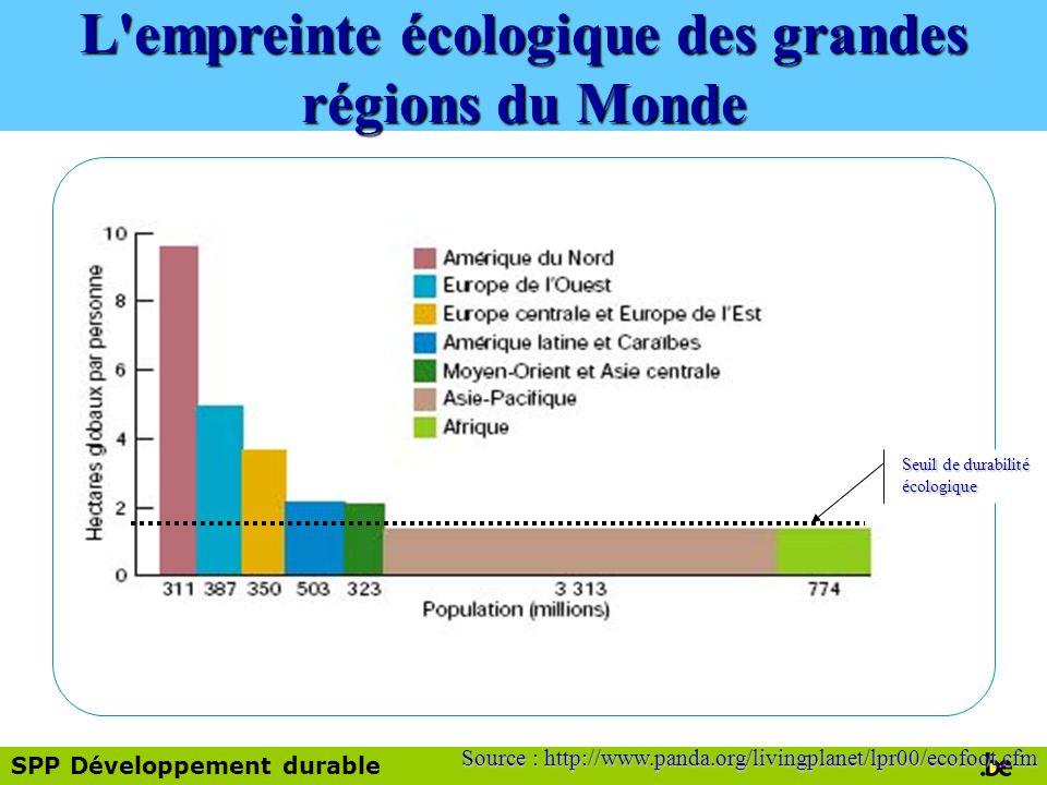L empreinte écologique des grandes régions du Monde