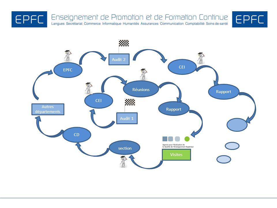 section Audit 2 CEI EPFC Réunions Rapport CEI Rapport Audit 1 CD