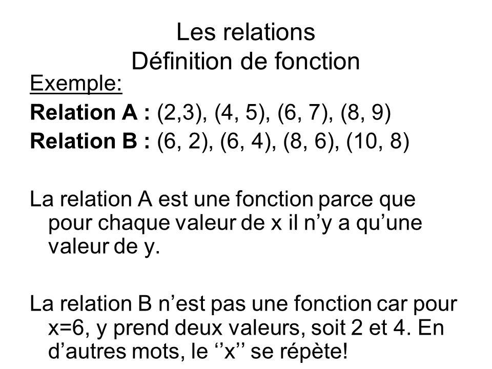 Les relations Définition de fonction