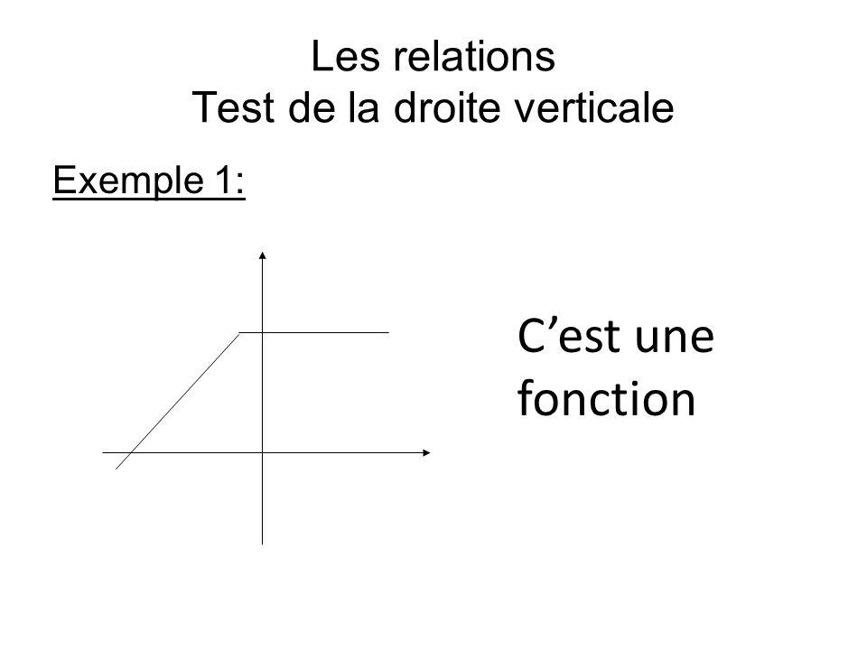 Les relations Test de la droite verticale