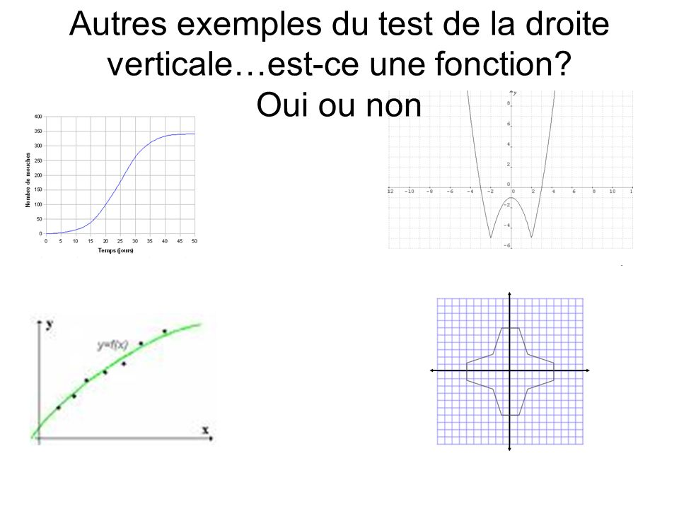 Autres exemples du test de la droite verticale…est-ce une fonction