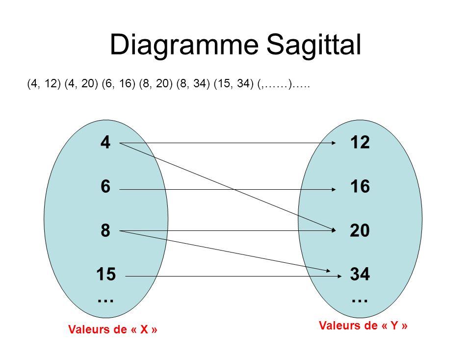 Diagramme Sagittal (4, 12) (4, 20) (6, 16) (8, 20) (8, 34) (15, 34) (,……)….. 4. 6. 8. 15. … 12.