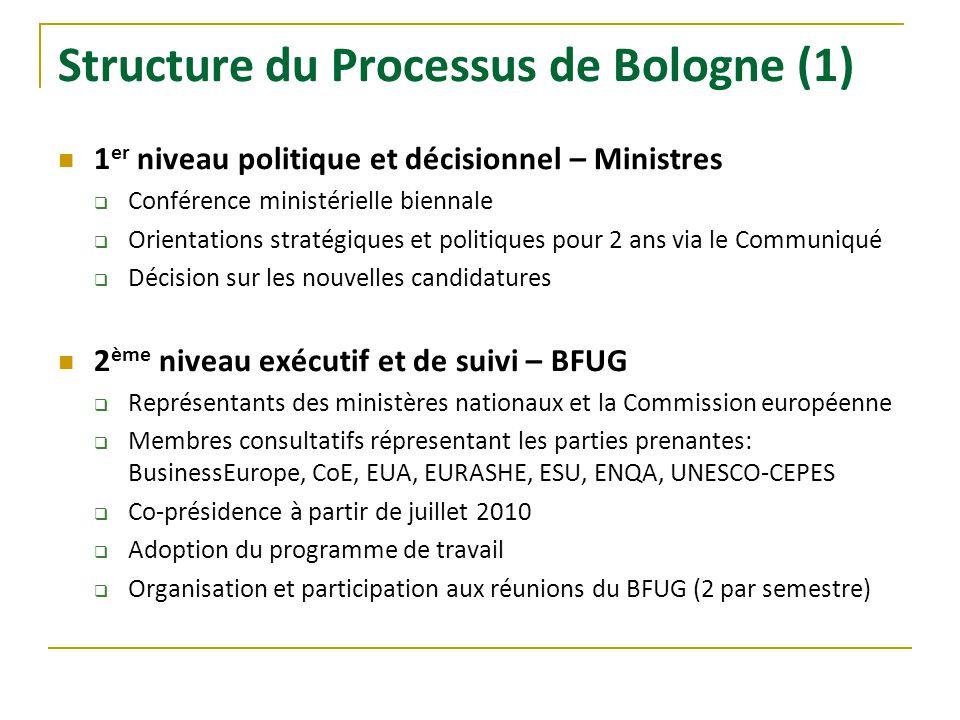 Structure du Processus de Bologne (1)