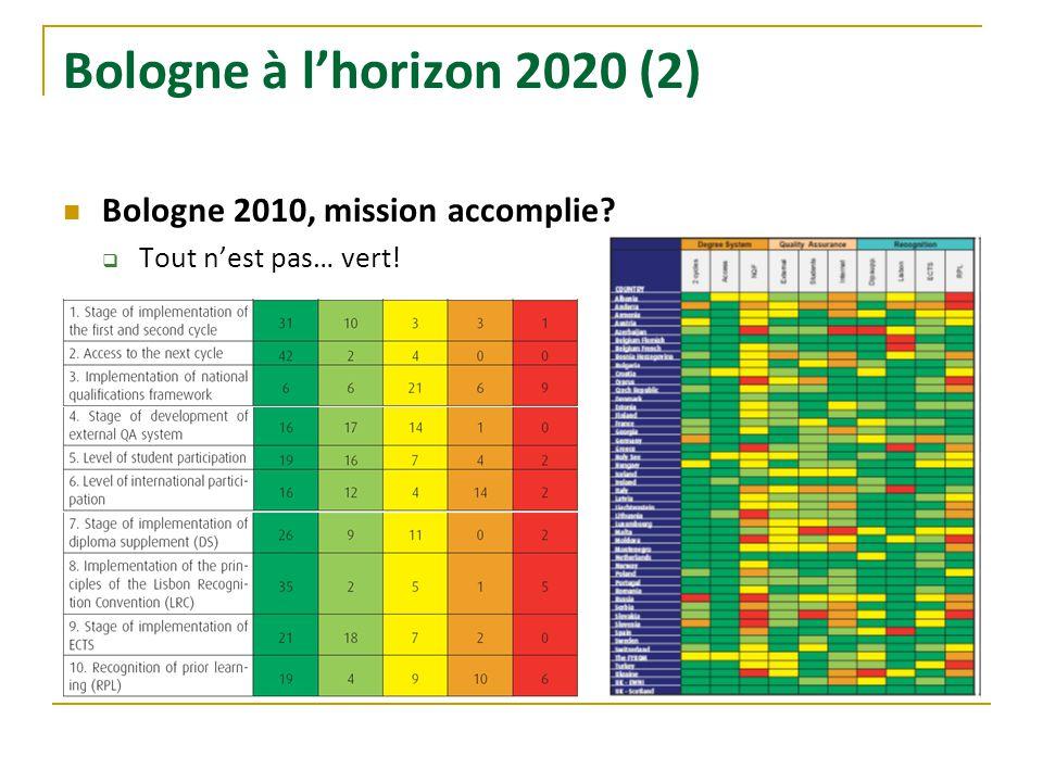 Bologne à l'horizon 2020 (2) Bologne 2010, mission accomplie