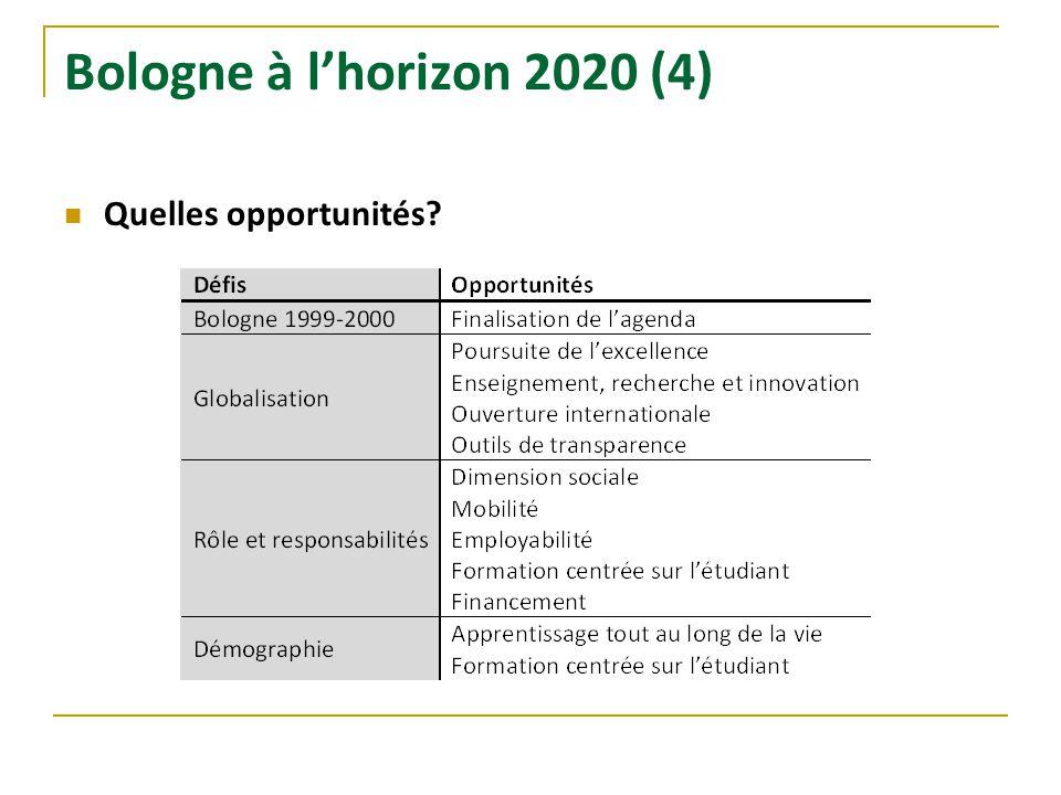 Bologne à l'horizon 2020 (4) Quelles opportunités