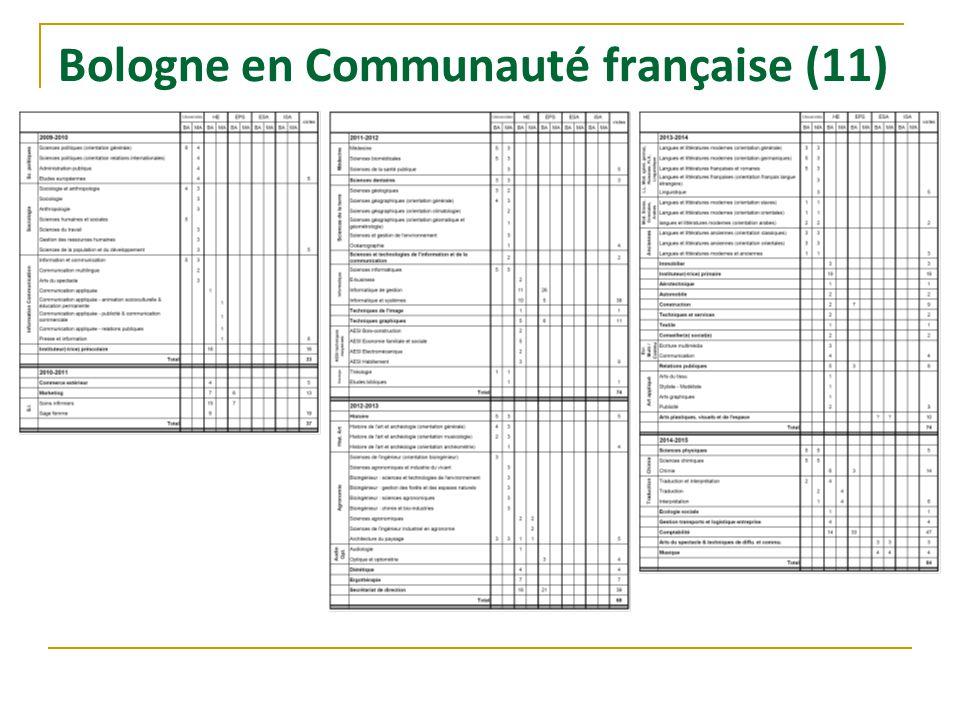 Bologne en Communauté française (11)