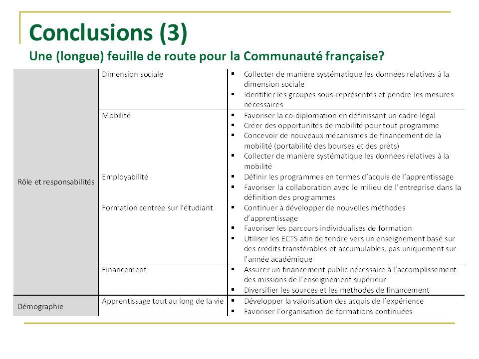 Conclusions (3) Une (longue) feuille de route pour la Communauté française