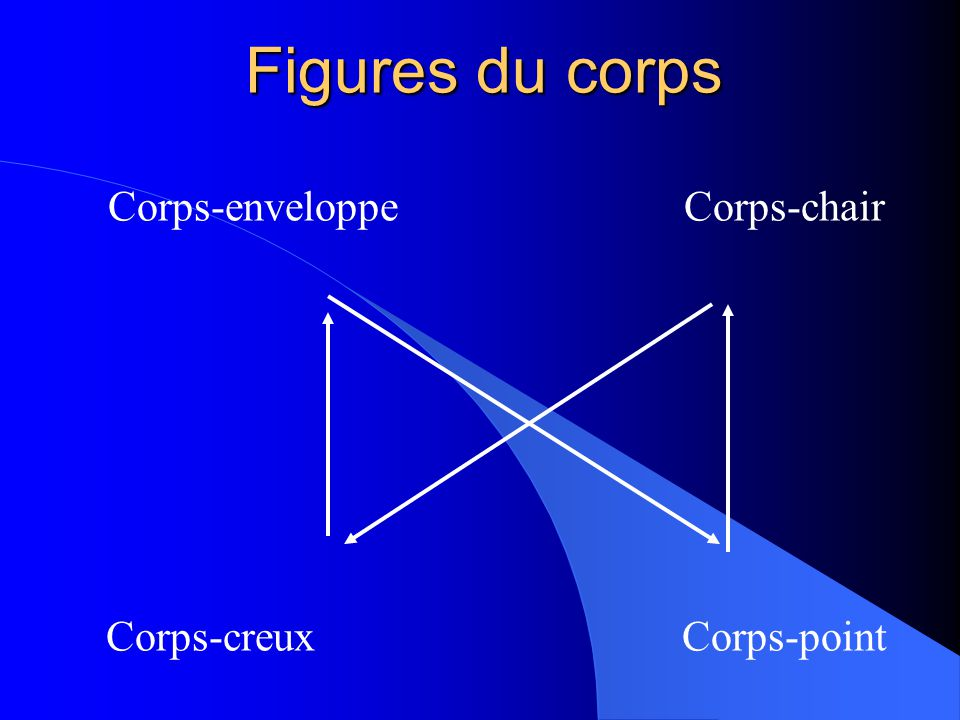 Corps-enveloppe Corps-chair Corps-creux Corps-point