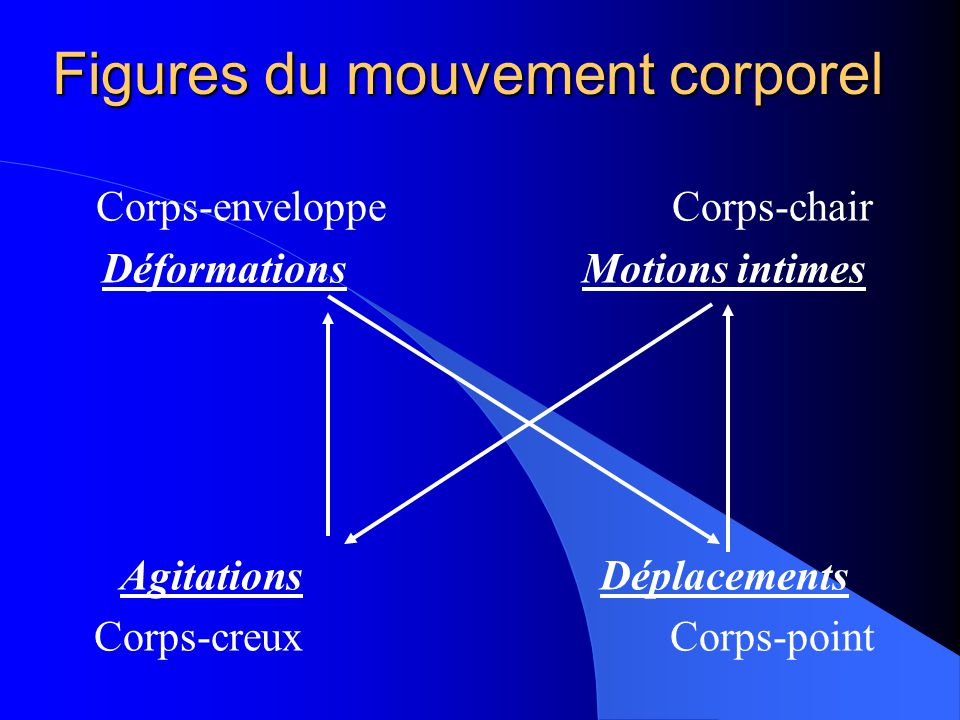 Figures du mouvement corporel