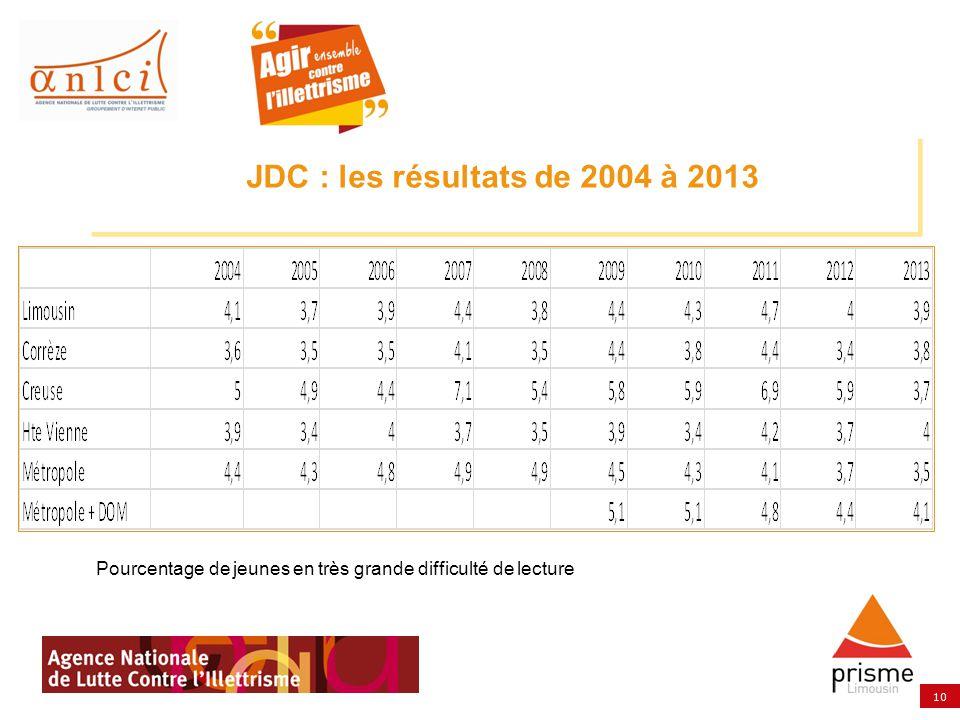 JDC : les résultats de 2004 à 2013 Pourcentage de jeunes en très grande difficulté de lecture