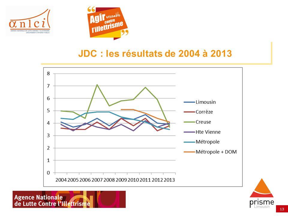 JDC : les résultats de 2004 à 2013