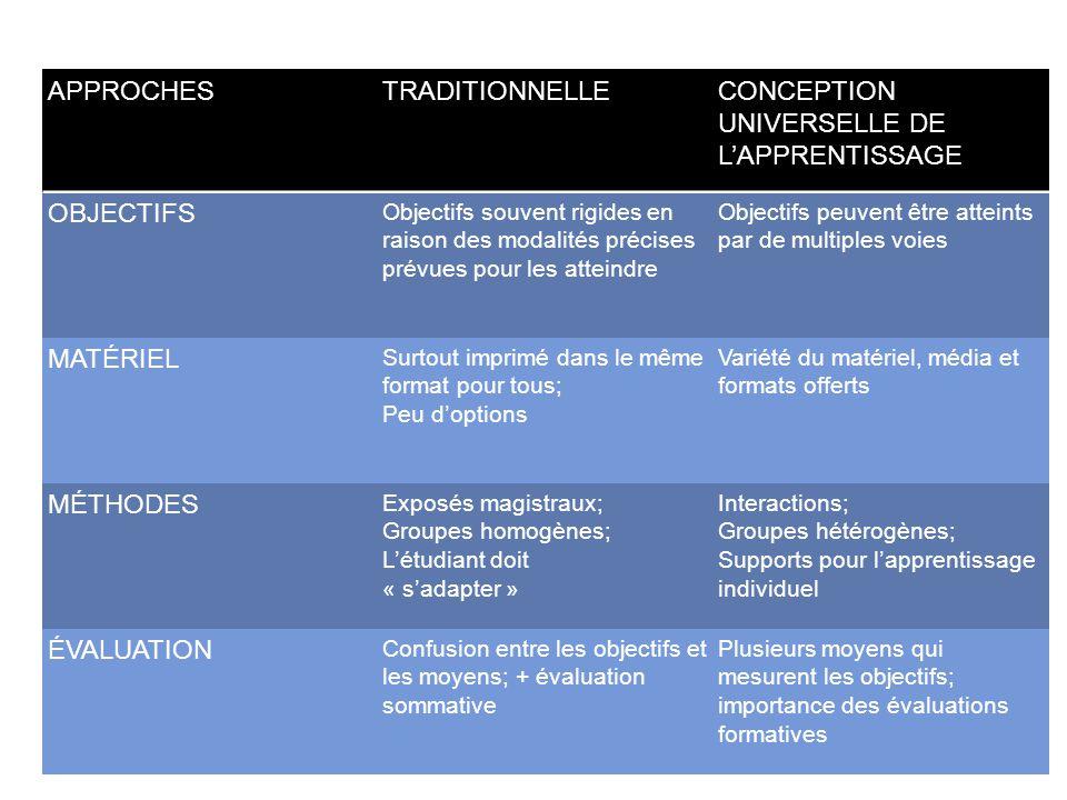 CONCEPTION UNIVERSELLE DE L'APPRENTISSAGE