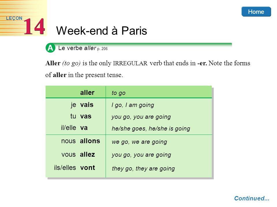 A Le verbe aller p. 206. Aller (to go) is the only IRREGULAR verb that ends in -er. Note the forms.