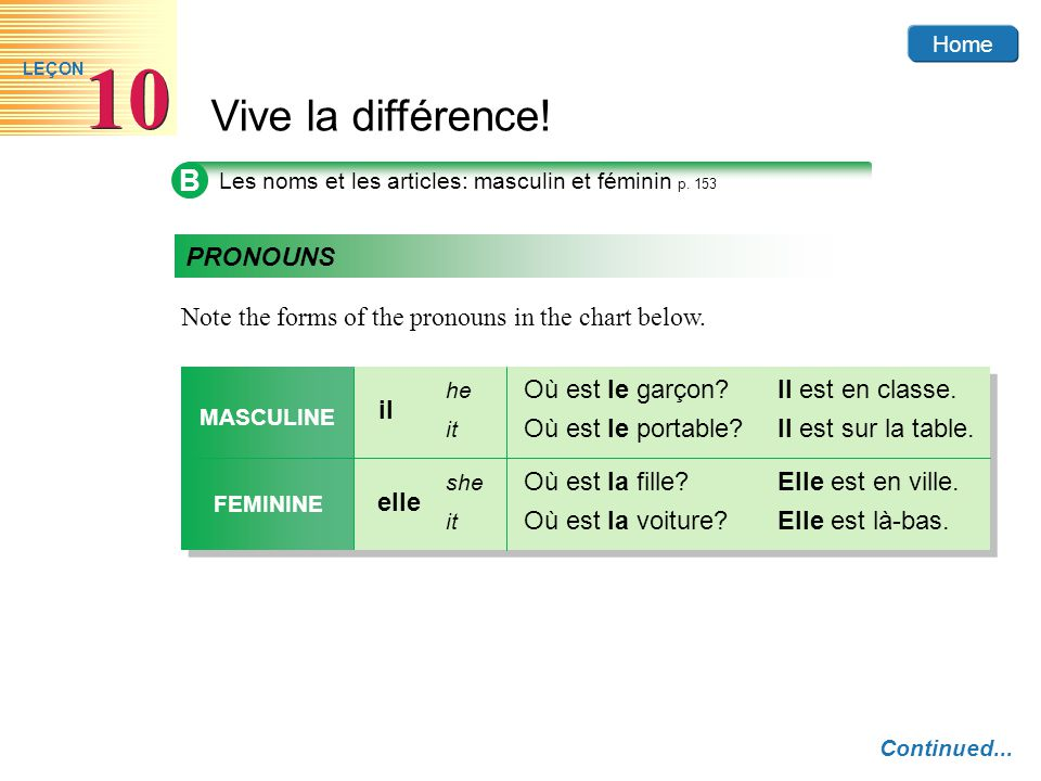 B PRONOUNS Note the forms of the pronouns in the chart below. parler