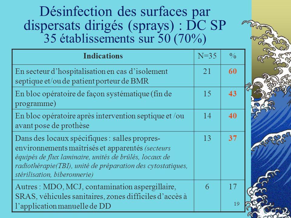 Désinfection des surfaces par dispersats dirigés (sprays) : DC SP 35 établissements sur 50 (70%)