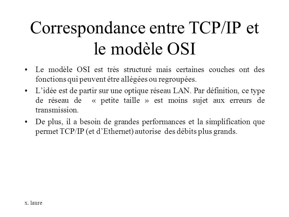 Correspondance entre TCP/IP et le modèle OSI