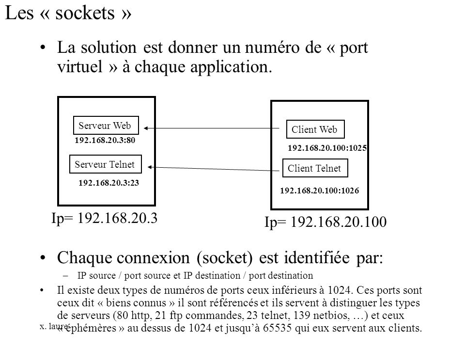 Les « sockets » La solution est donner un numéro de « port virtuel » à chaque application. Chaque connexion (socket) est identifiée par: