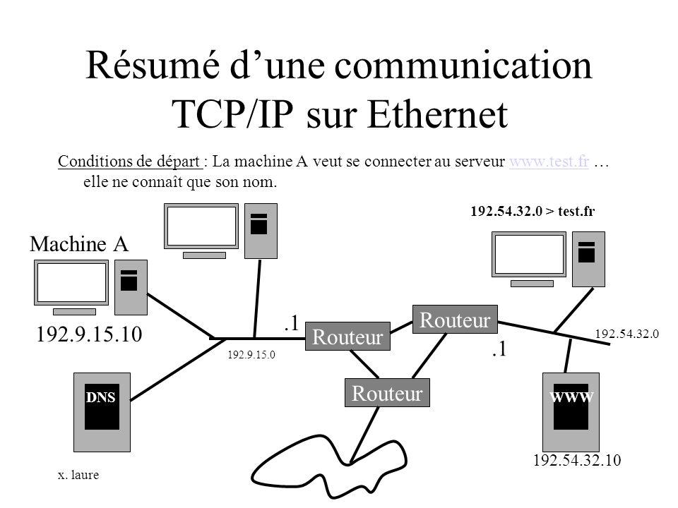 Résumé d'une communication TCP/IP sur Ethernet
