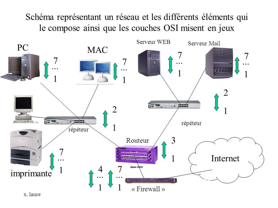 Schéma représentant un réseau et les différents éléments qui le compose ainsi que les couches OSI misent en jeux