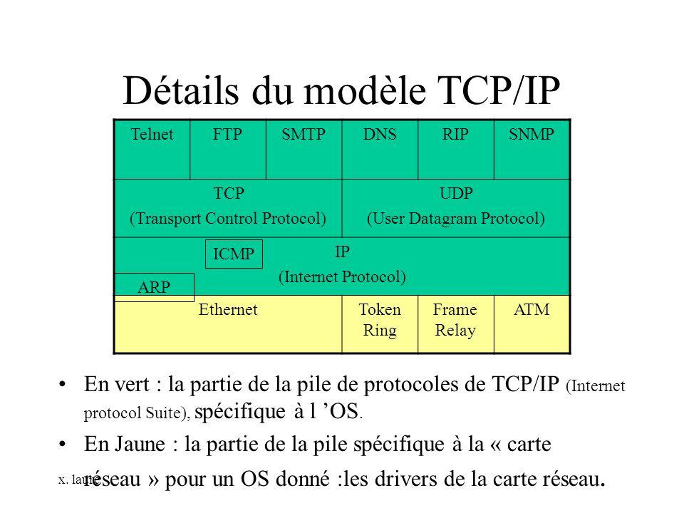 Détails du modèle TCP/IP