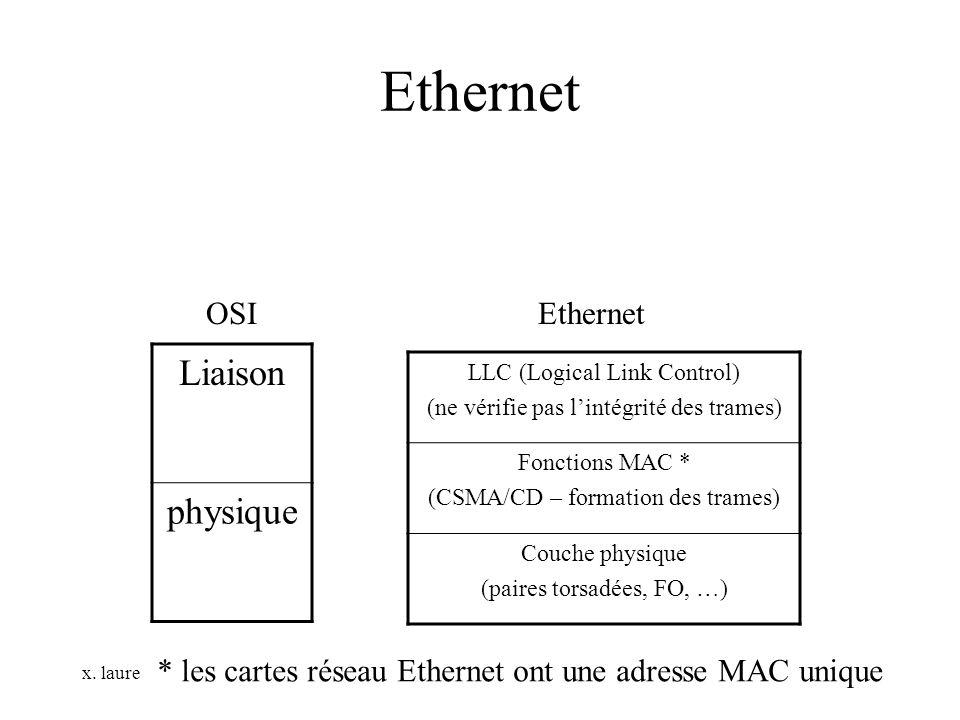 Ethernet Liaison physique OSI Ethernet