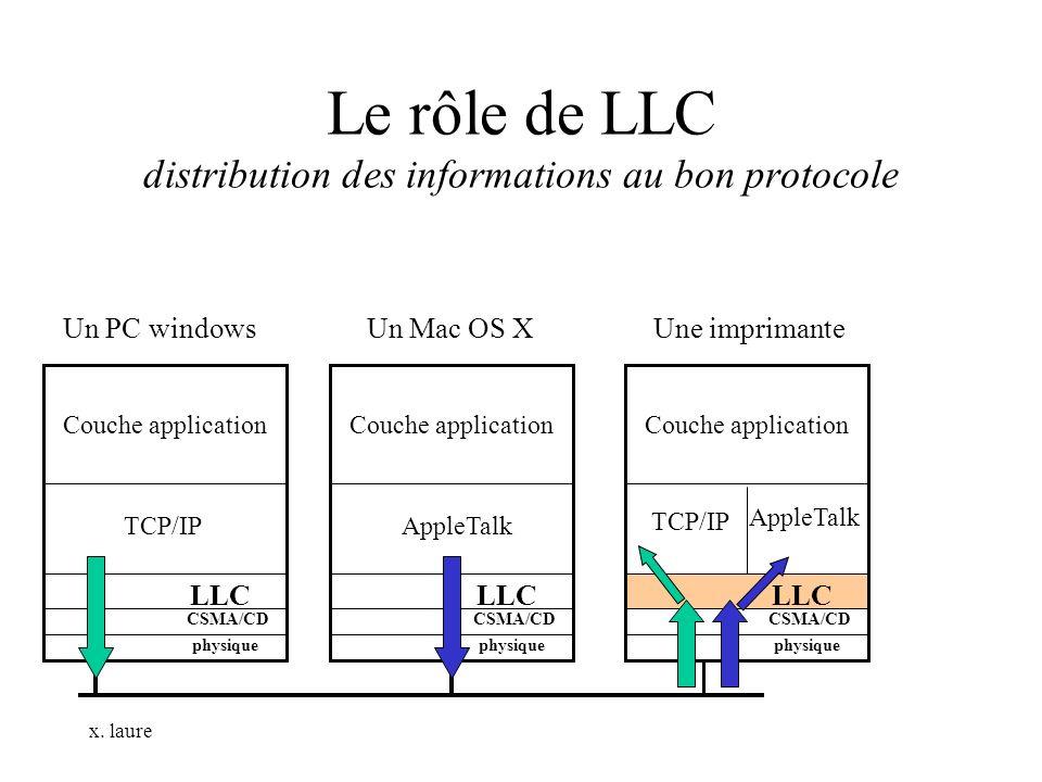 Le rôle de LLC distribution des informations au bon protocole