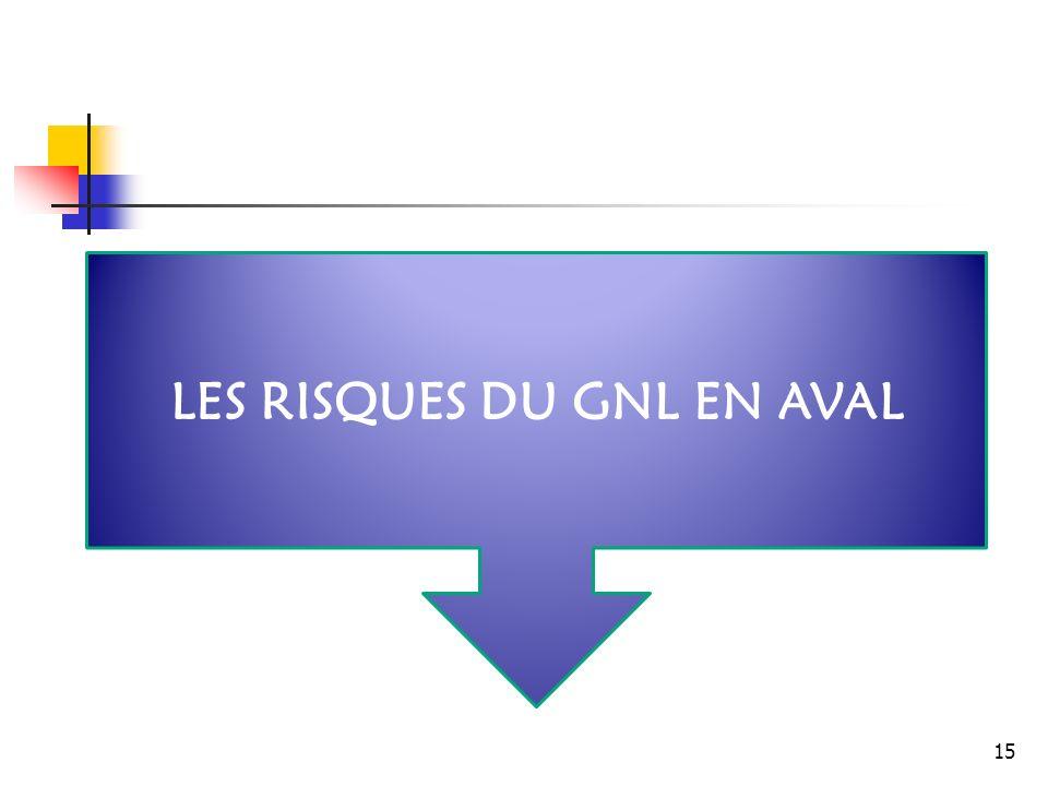 LES RISQUES DU GNL EN AVAL