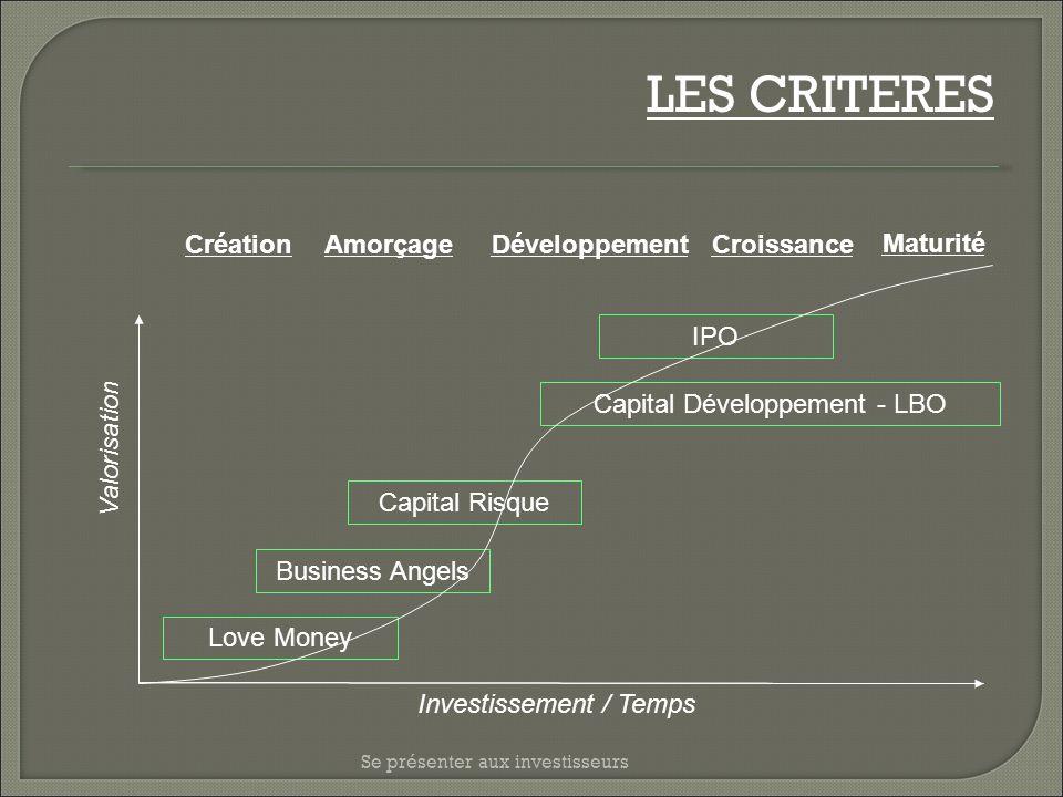 LES CRITERES Création Amorçage Développement Croissance Maturité IPO