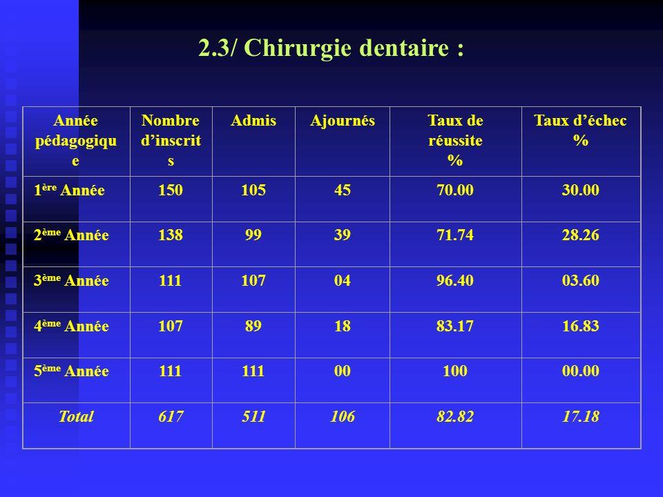 2.3/ Chirurgie dentaire : Année pédagogique Nombre d'inscrits Admis