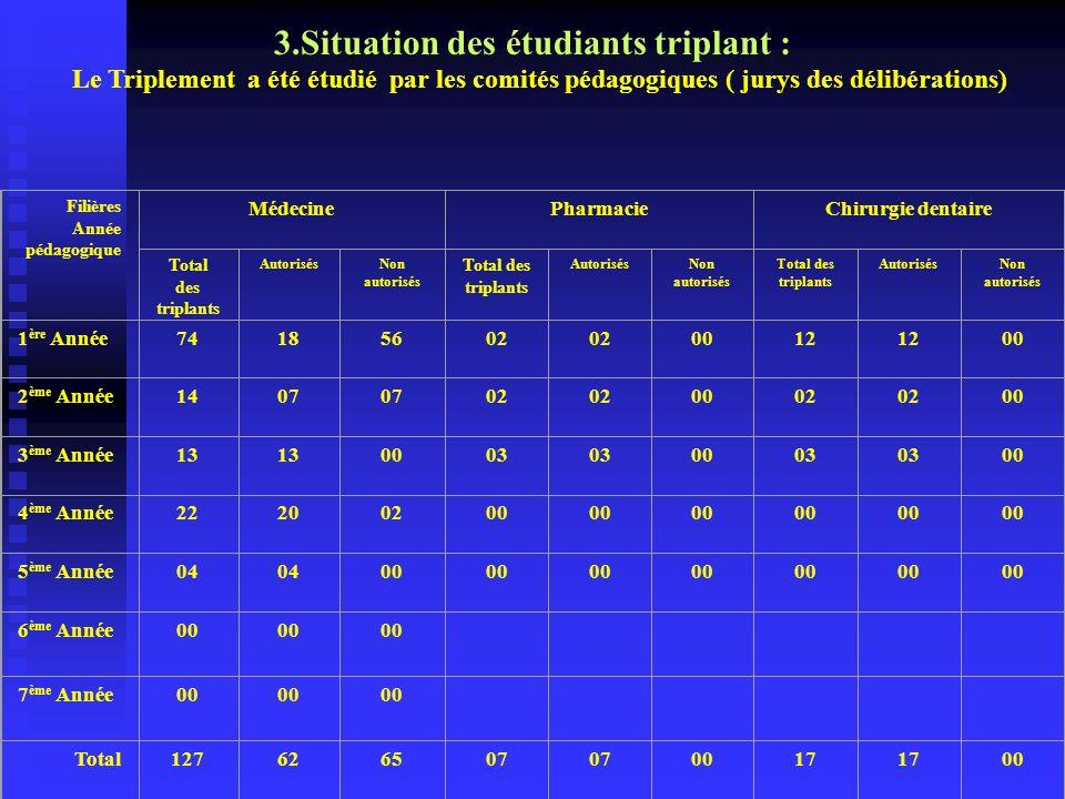 3.Situation des étudiants triplant :