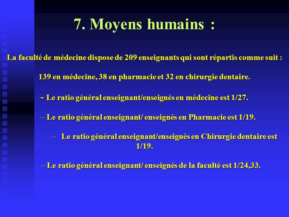 7. Moyens humains : La faculté de médecine dispose de 209 enseignants qui sont répartis comme suit :