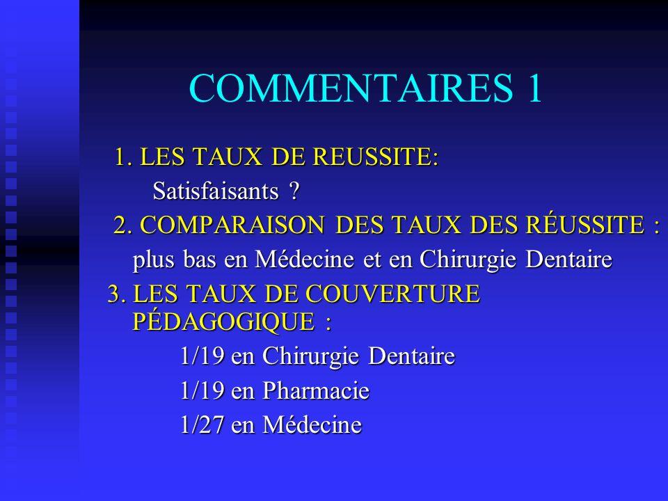 COMMENTAIRES 1 1. LES TAUX DE REUSSITE: Satisfaisants