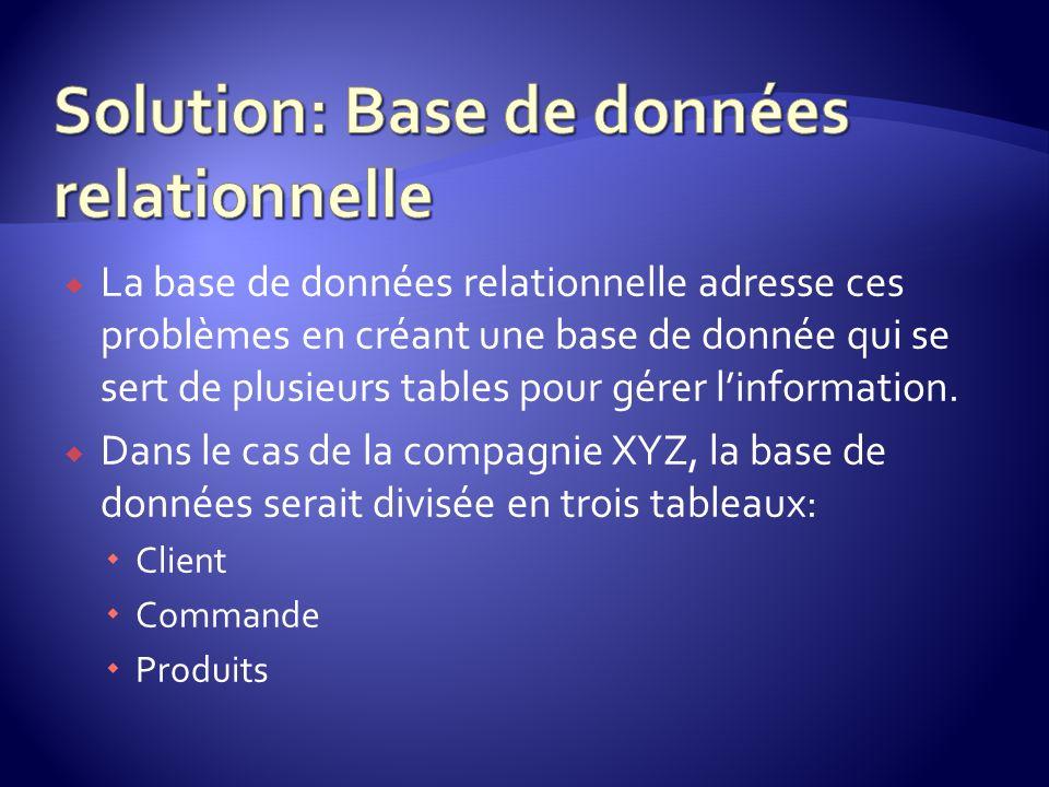 Solution: Base de données relationnelle