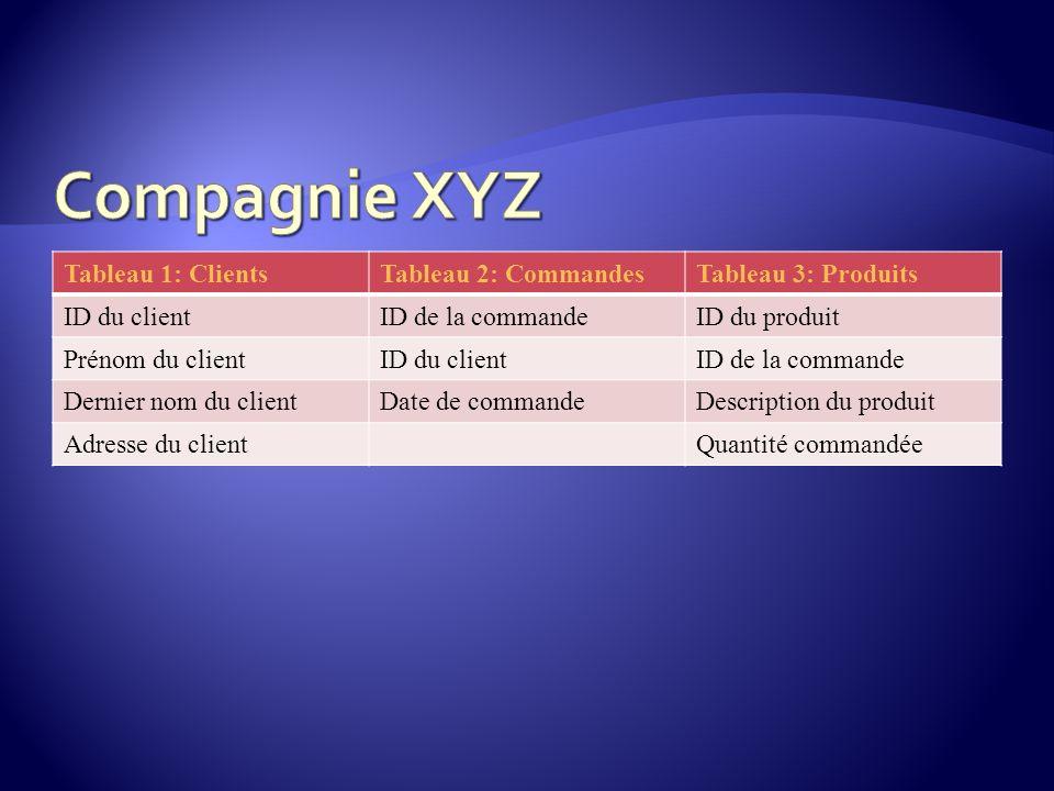 Compagnie XYZ Tableau 1: Clients Tableau 2: Commandes