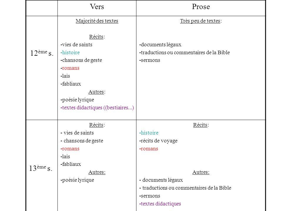 Vers Prose 12ème s. 13ème s. Majorité des textes Récits:
