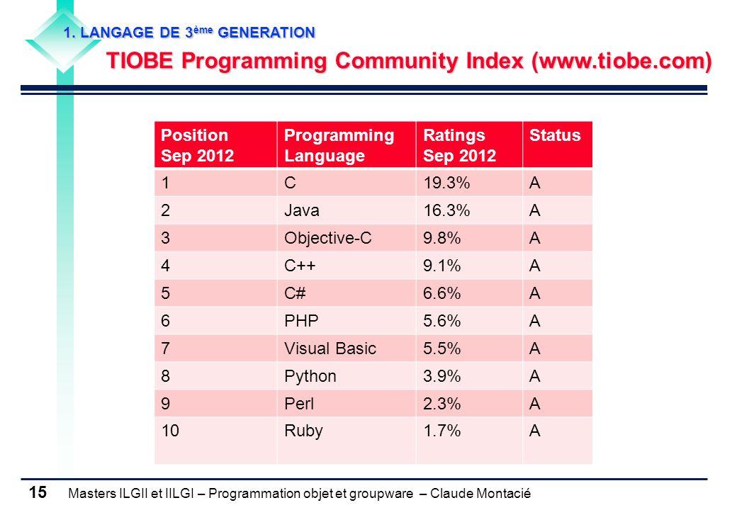 TIOBE Programming Community Index (www.tiobe.com)