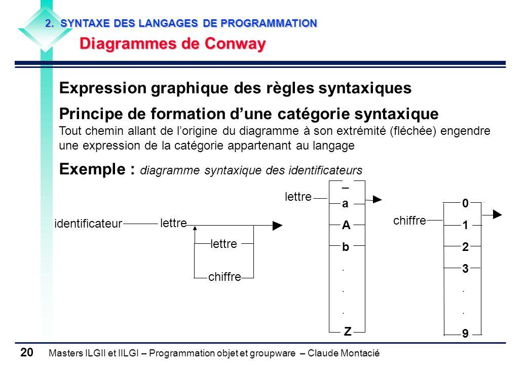 Expression graphique des règles syntaxiques