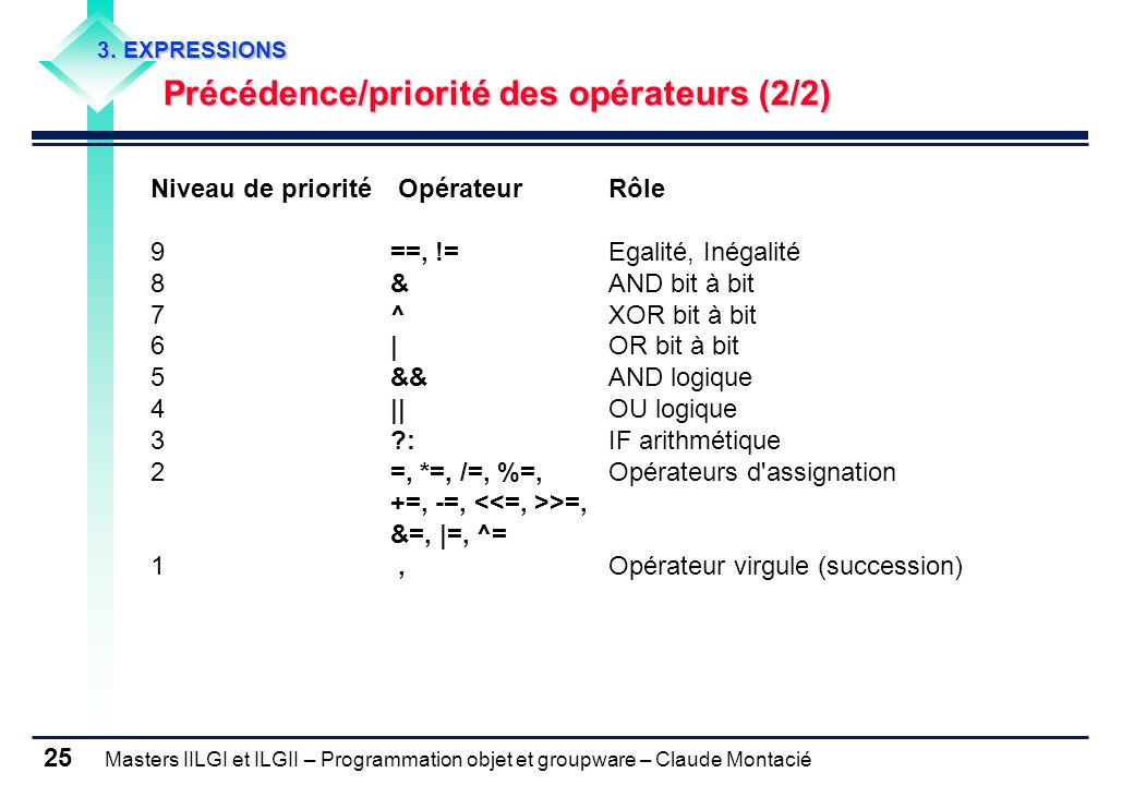 Précédence/priorité des opérateurs (2/2)