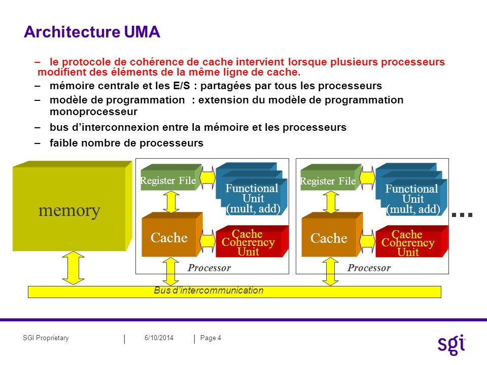 memory Architecture UMA Cache Functional Unit (mult, add) Coherency