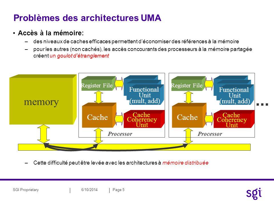 Problèmes des architectures UMA