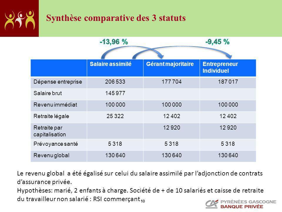 Synthèse comparative des 3 statuts