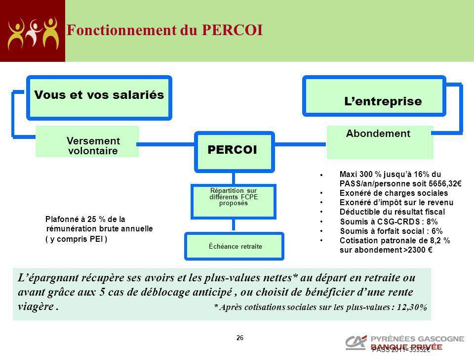 Répartition sur différents FCPE proposés