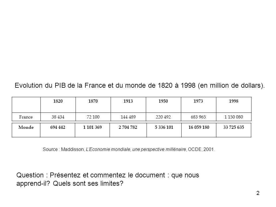 Evolution du PIB de la France et du monde de 1820 à 1998 (en million de dollars).