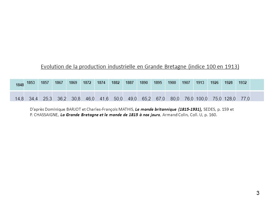 Evolution de la production industrielle en Grande Bretagne (indice 100 en 1913)
